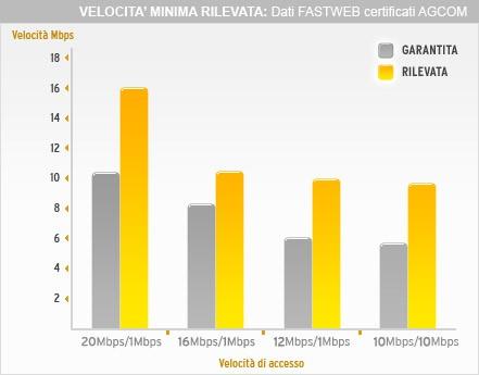 Velocità adsl certificata Fastweb